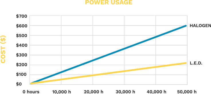 graph-cost-power